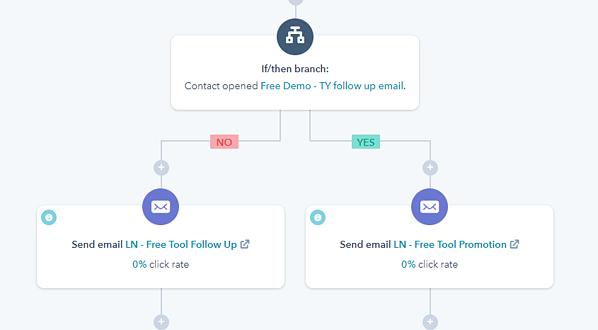 Free trial workflow
