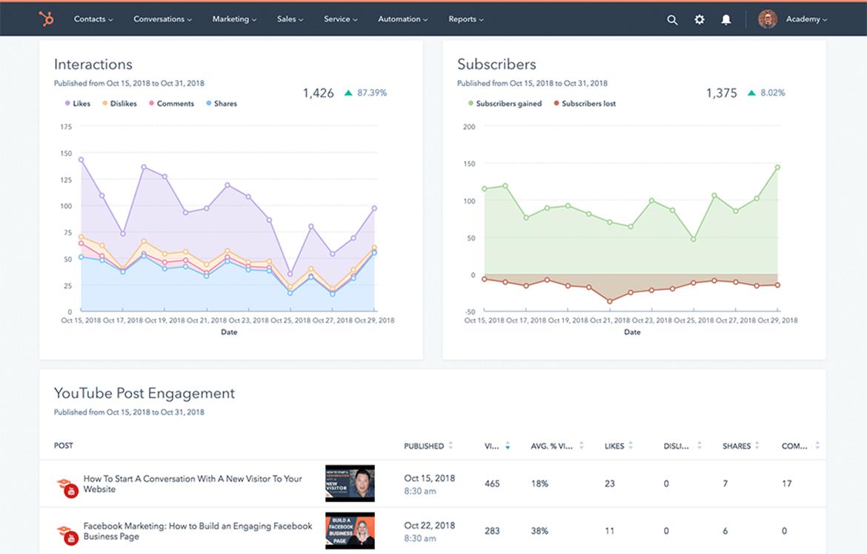 Rapporteren en presenteren met HubSpot - Inbnd