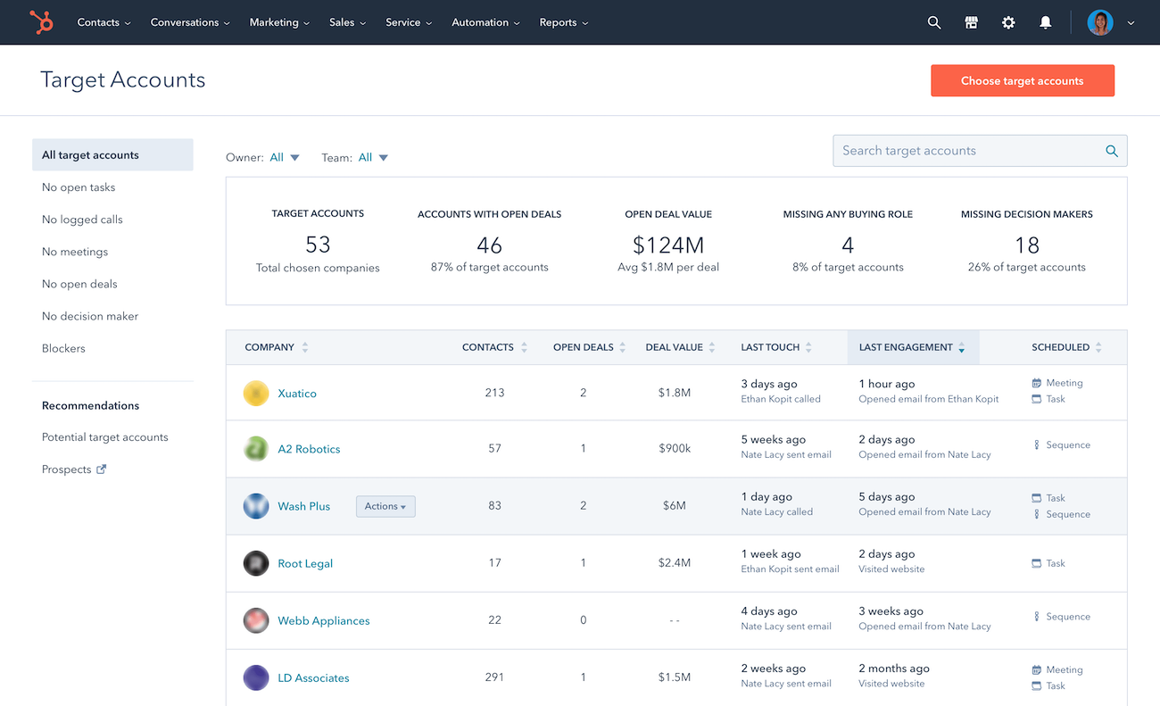 Target Account Overview in HubSpot | Inbnd