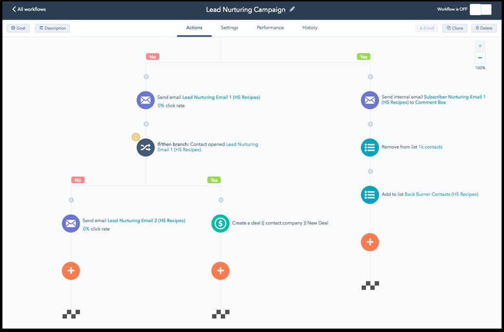 HubSpot workflows - Inbnd